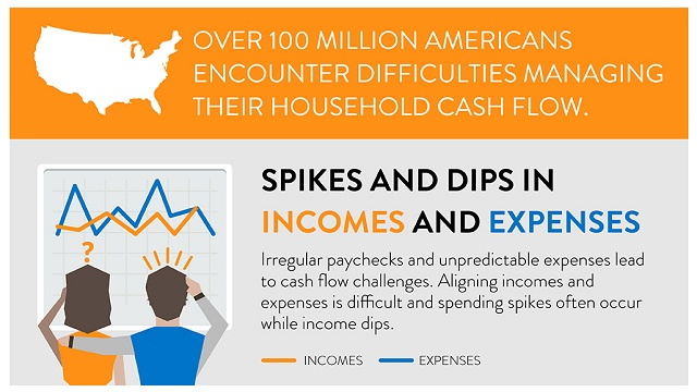 A Financial Solutions Lab Brief on Household Cash Flow Challenges